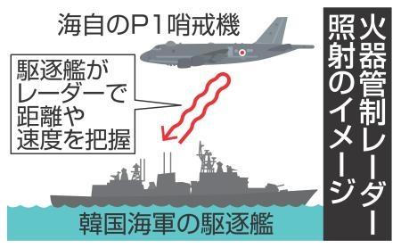 【レーダー照射】韓国の呆れた対応にアメリカや海外の反応は?